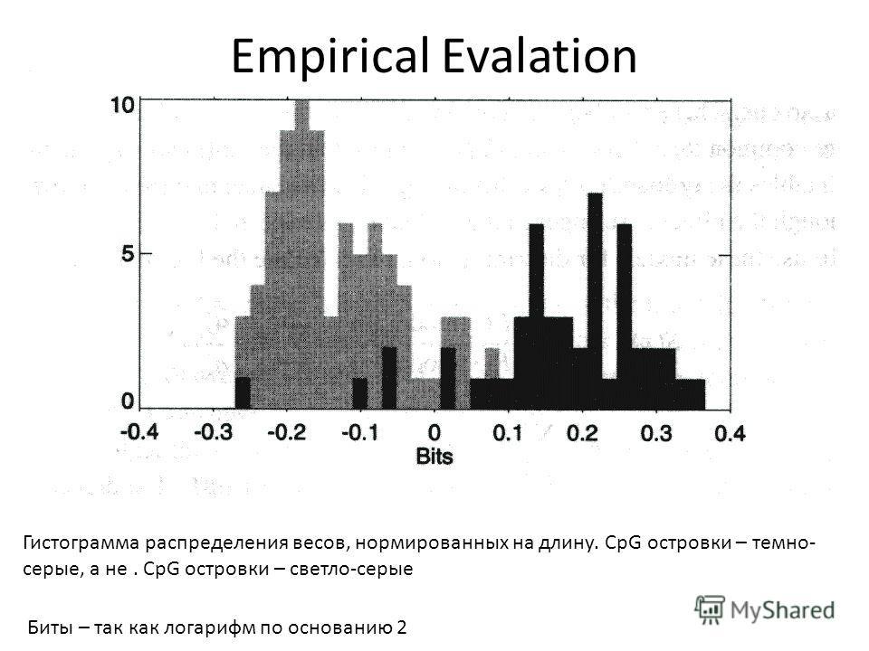 Empirical Evalation Гистограмма распределения весов, нормированных на длину. CpG островки – темно- серые, а не. CpG островки – светло-серые Биты – так как логарифм по основанию 2