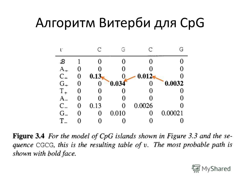 Алгоритм Витерби для CpG