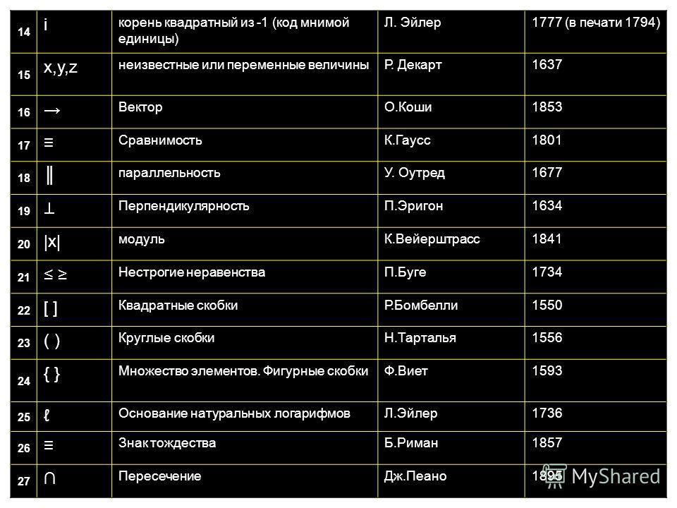 14 i корень квадратный из -1 (код мнимой единицы) Л. Эйлер 1777 (в печати 1794) 15 x,y,zx,y,z неизвестные или переменные величиныР. Декарт 1637 16 ВекторО.Коши 1853 17 СравнимостьК.Гаусс 1801 18 параллельностьУ. Оутред 1677 19 ПерпендикулярностьП.Эри