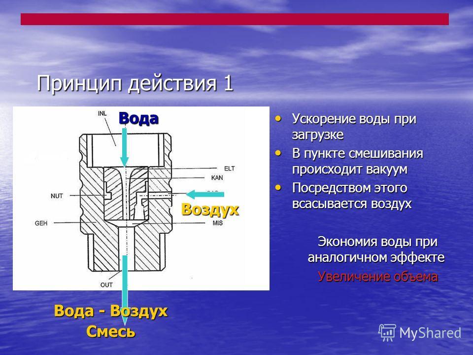 Принцип действия 1 Воздух Вода Вода - Воздух Смесь Ускорение воды при загрузке Ускорение воды при загрузке В пункте смешивания происходит вакуум В пункте смешивания происходит вакуум Посредством этого всасывается воздух Посредством этого всасывается