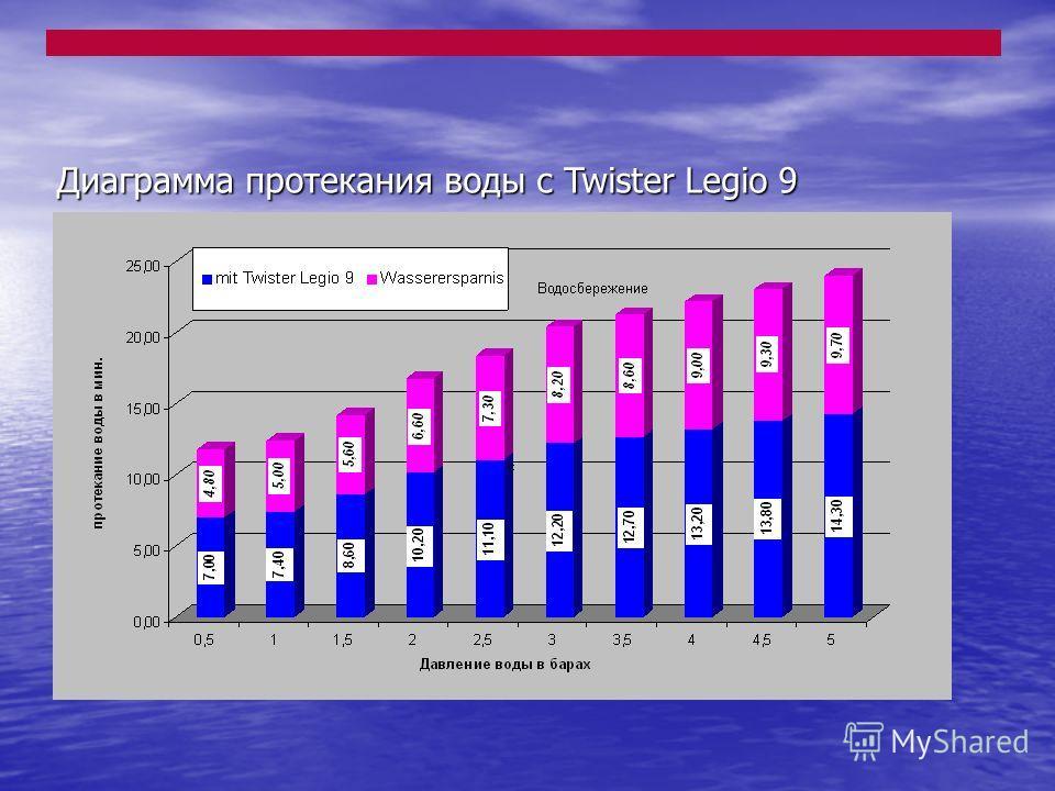 Диаграмма протекания воды с Twister Legio 9