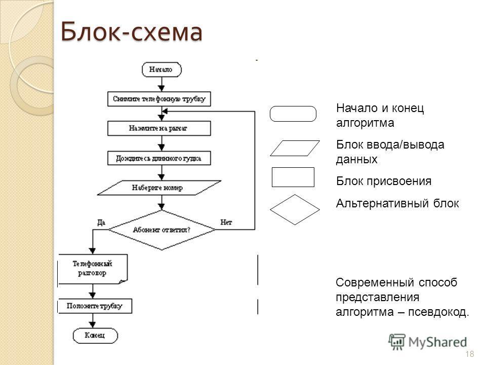 18 Блок - схема Начало и конец алгоритма Блок ввода/вывода данных Блок присвоения Альтернативный блок Современный способ представления алгоритма – псевдокод.