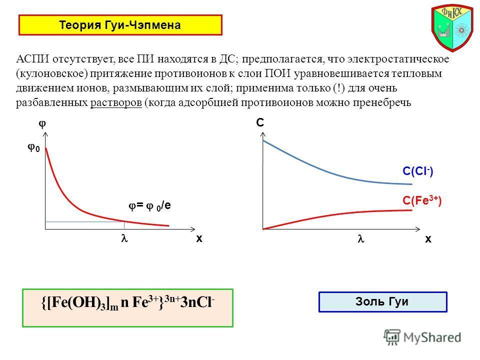 Теория Гуи-Чэпмена АСПИ отсутствует, все ПИ находятся в ДС; предполагается, что электростатическое (кулоновское) притяжение противоионов к слои ПОИ уравновешивается тепловым движением ионов, размывающим их слой; применима только (!) для очень разбавл