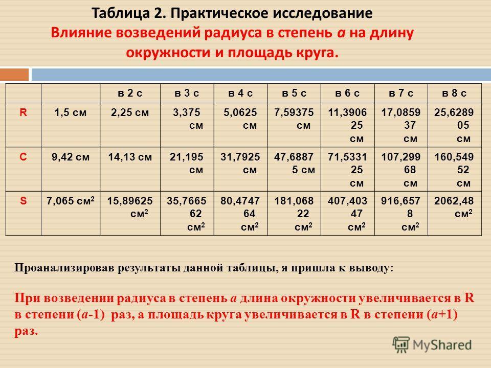 Таблица 2. Практическое исследование Влияние возведений радиуса в степень а на длину окружности и площадь круга. в 2 св 3 св 4 св 5 св 6 св 7 св 8 с R1,5 см 2,25 см 3,375 см 5,0625 см 7,59375 см 11,3906 25 см 17,0859 37 см 25,6289 05 см C9,42 см 14,1