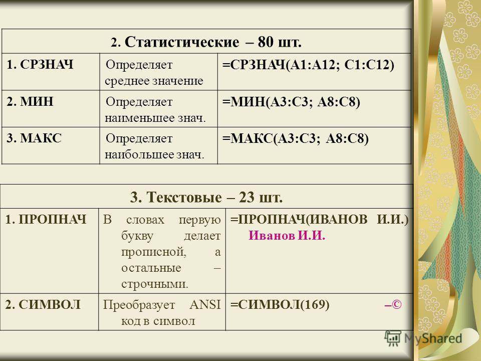 2. Статистические – 80 шт. 1. СРЗНАЧОпределяет среднее значение = СРЗНАЧ(А1:А12; С1:С12) 2. МИНОпределяет наименьшее знач. =МИН(А3:С3; А8:С8) 3. МАКСОпределяет наибольшее знач. =МАКС(А3:С3; А8:С8) 3. Текстовые – 23 шт. 1. ПРОПНАЧВ словах первую букву