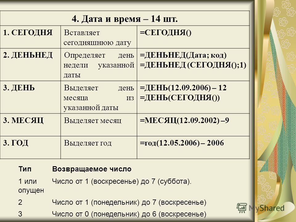 4. Дата и время – 14 шт. 1. СЕГОДНЯВставляет сегодняшнюю дату =СЕГОДНЯ() 2. ДЕНЬНЕДОпределяет день недели указанной даты =ДЕНЬНЕД(Дата; код) =ДЕНЬНЕД (СЕГОДНЯ();1) 3. ДЕНЬВыделяет день месяца из указанной даты =ДЕНЬ(12.09.2006) – 12 =ДЕНЬ(СЕГОДНЯ())