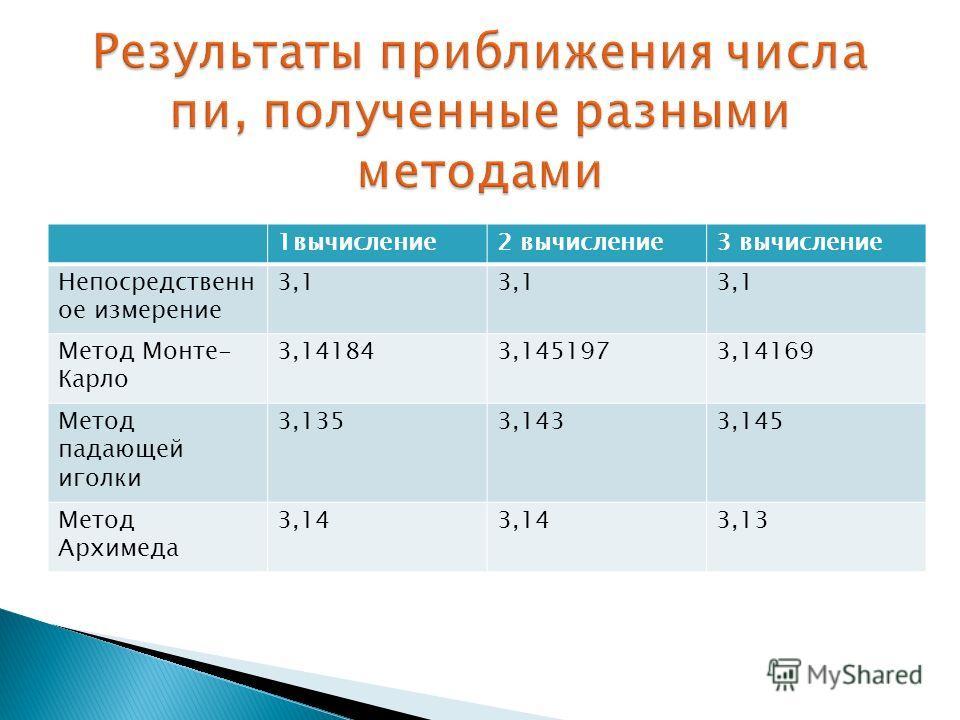 1 вычисление 2 вычисление 3 вычисление Непосредственн ое измерение 3,1 Метод Монте- Карло 3,141843,1451973,14169 Метод падающей иголки 3,1353,1433,145 Метод Архимеда 3,14 3,13