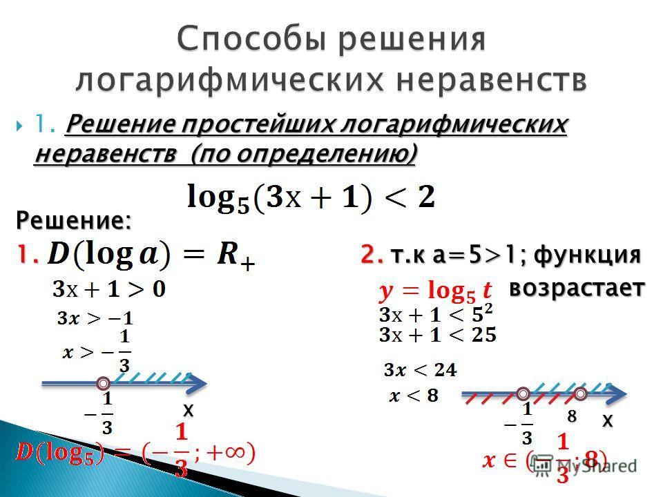 Решение простейших логарифмических неравенств (по определению) 1. Решение простейших логарифмических неравенств (по определению)Решение: 1. 2. т.к а=5>1; функция возрастает возрастает Х Х 8