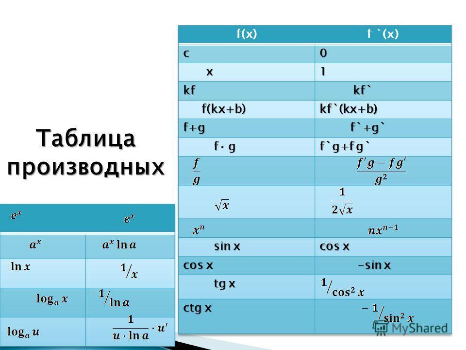 Таблицапроизводных