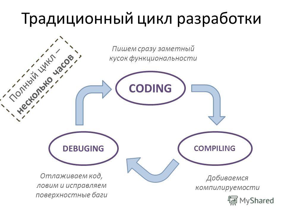 Традиционный цикл разработки CODING COMPILING DEBUGING Пишем сразу заметный кусок функциональности Добиваемся компилируемости Отлаживаем код, ловим и исправляем поверхностные баги Полный цикл – несколько часов