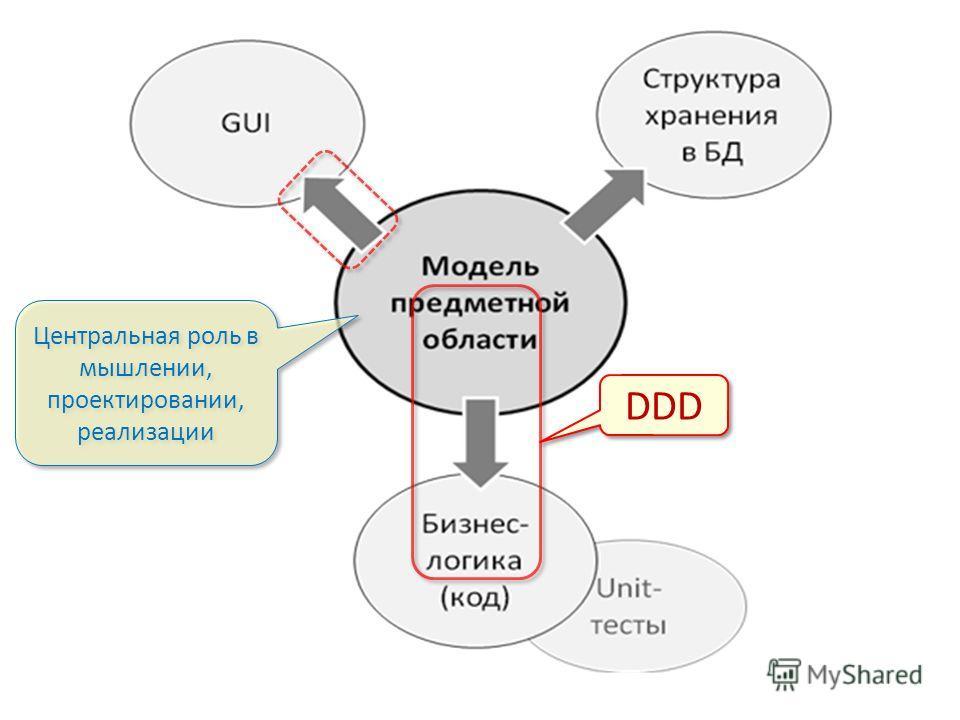 DDD Центральная роль в мышлении, проектировании, реализации