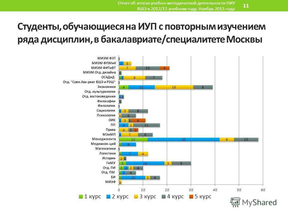 Студенты, обучающиеся на ИУП с повторным изучением ряда дисциплин, в бакалавриате/специалитете Москвы Отчет об итогах учебно-методической деятельности НИУ ВШЭ в 2012/13 учебном году. Ноябрь 2013 года 11