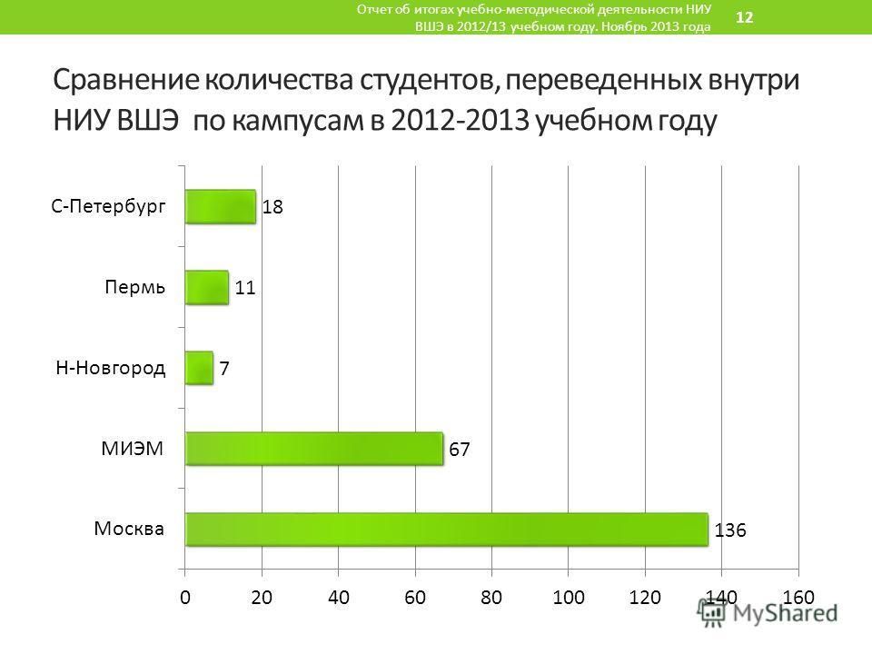 Сравнение количества студентов, переведенных внутри НИУ ВШЭ по кампусам в 2012-2013 учебном году Отчет об итогах учебно-методической деятельности НИУ ВШЭ в 2012/13 учебном году. Ноябрь 2013 года 12
