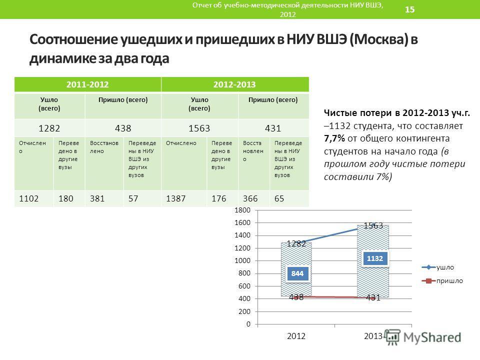 Соотношение ушедших и пришедших в НИУ ВШЭ (Москва) в динамике за два года Отчет об учебно-методической деятельности НИУ ВШЭ, 2012 15 Чистые потери в 2012-2013 уч.г. –1132 студента, что составляет 7,7% от общего контингента студентов на начало года (в