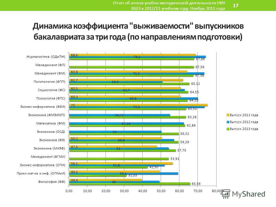 Динамика коэффициента выживаемости выпускников бакалавриата за три года (по направлениям подготовки) Отчет об итогах учебно-методической деятельности НИУ ВШЭ в 2012/13 учебном году. Ноябрь 2013 года 17
