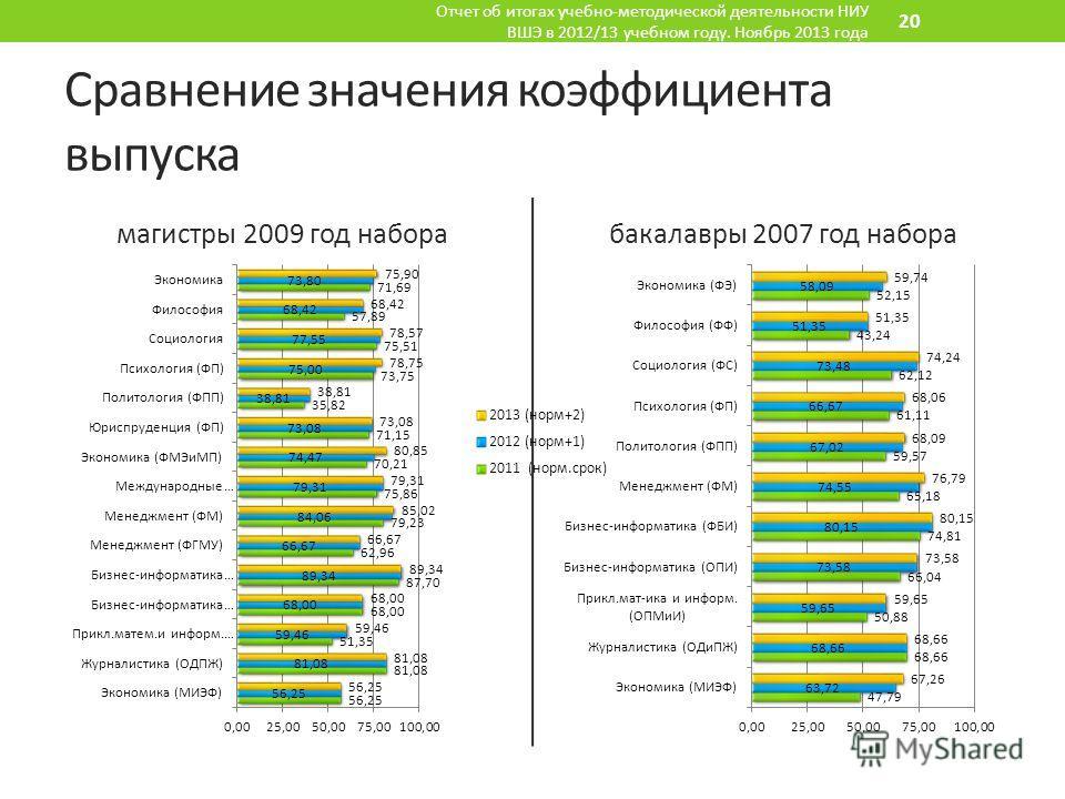 Сравнение значения коэффициента выпуска магистры 2009 год наборабакалавры 2007 год набора Отчет об итогах учебно-методической деятельности НИУ ВШЭ в 2012/13 учебном году. Ноябрь 2013 года 20