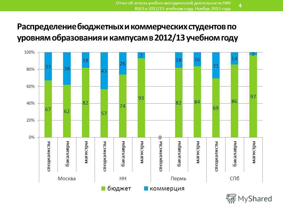 Распределение бюджетных и коммерческих студентов по уровням образования и кампусам в 2012/13 учебном году Отчет об итогах учебно-методической деятельности НИУ ВШЭ в 2012/13 учебном году. Ноябрь 2013 года 4