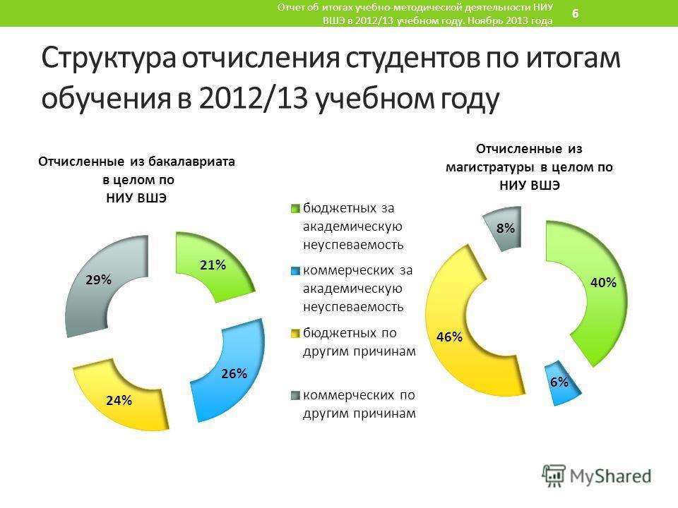 Структура отчисления студентов по итогам обучения в 2012/13 учебном году Отчет об итогах учебно-методической деятельности НИУ ВШЭ в 2012/13 учебном году. Ноябрь 2013 года 6