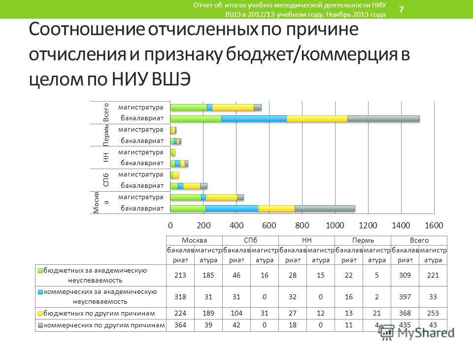Соотношение отчисленных по причине отчисления и признаку бюджет/коммерция в целом по НИУ ВШЭ Отчет об итогах учебно-методической деятельности НИУ ВШЭ в 2012/13 учебном году. Ноябрь 2013 года 7