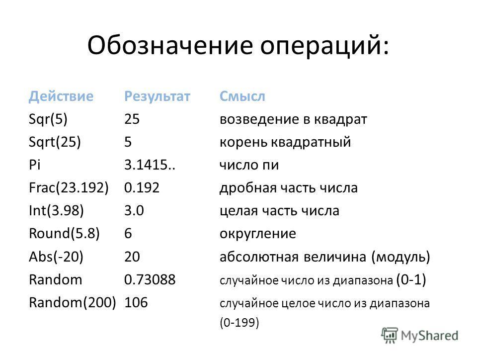 Обозначение операций: Действие РезультатСмысл Sqr(5)25 возведение в квадрат Sqrt(25)5 корень квадратный Pi3.1415..число пи Frac(23.192)0.192 дробная часть числа Int(3.98)3.0 целая часть числа Round(5.8)6 округление Abs(-20)20 абсолютная величина (мод