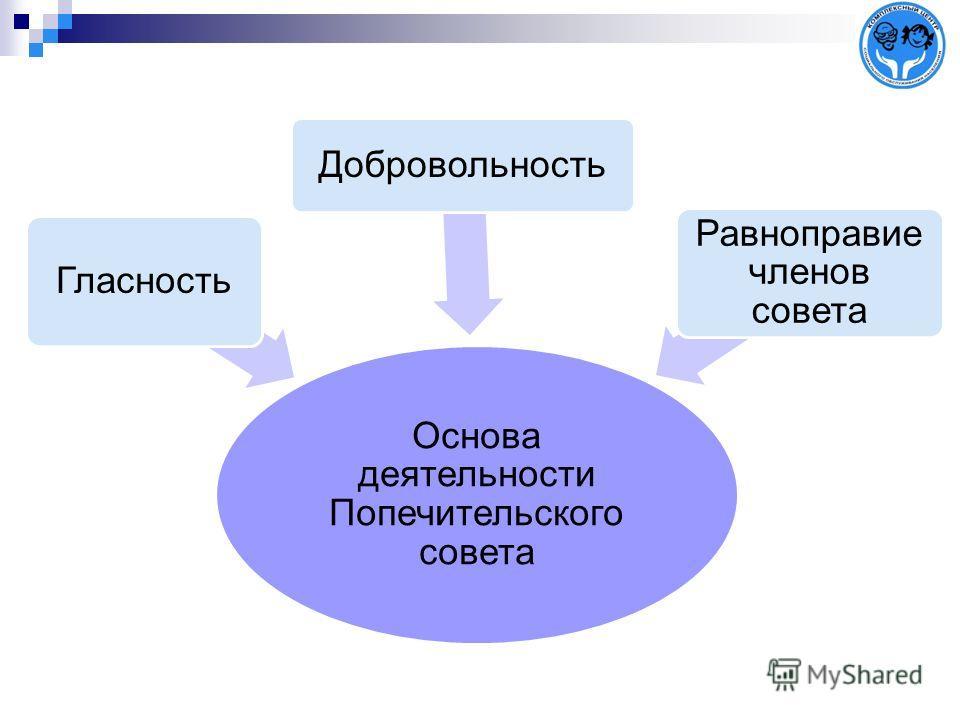 Основа деятельности Попечительского совета Гласность Добровольность Равноправие членов совета