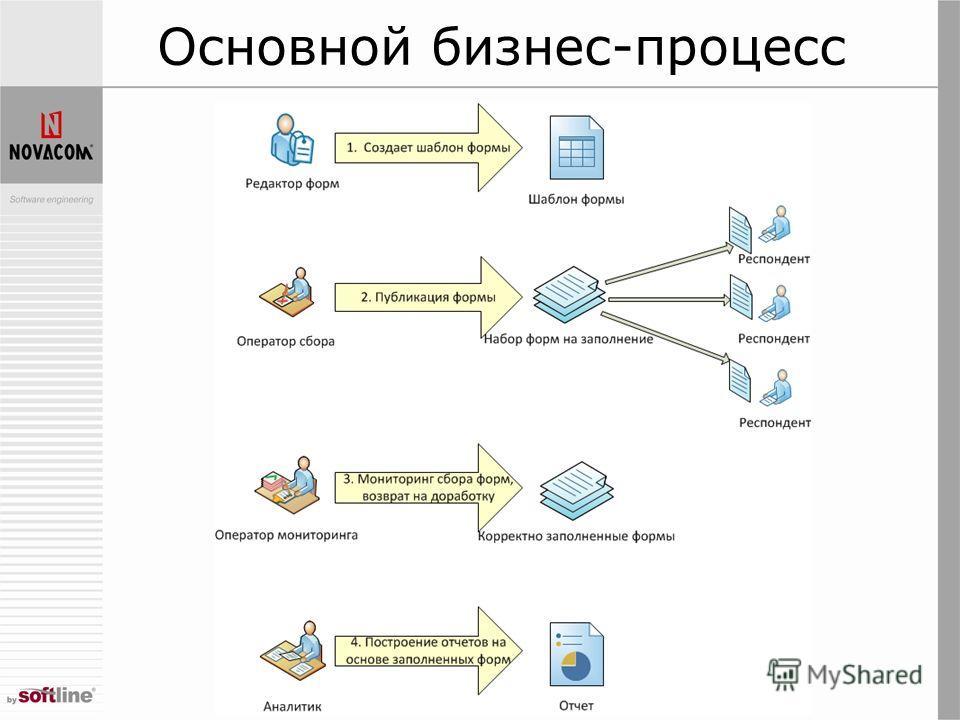 Основной бизнес-процесс