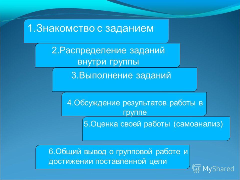 1.Знакомство с заданием 2.Распределение заданий внутри группы 3.Выполнение заданий 4.Обсуждение результатов работы в группе 5.Оценка своей работы (самоанализ) 6.Общий вывод о групповой работе и достижении поставленной цели