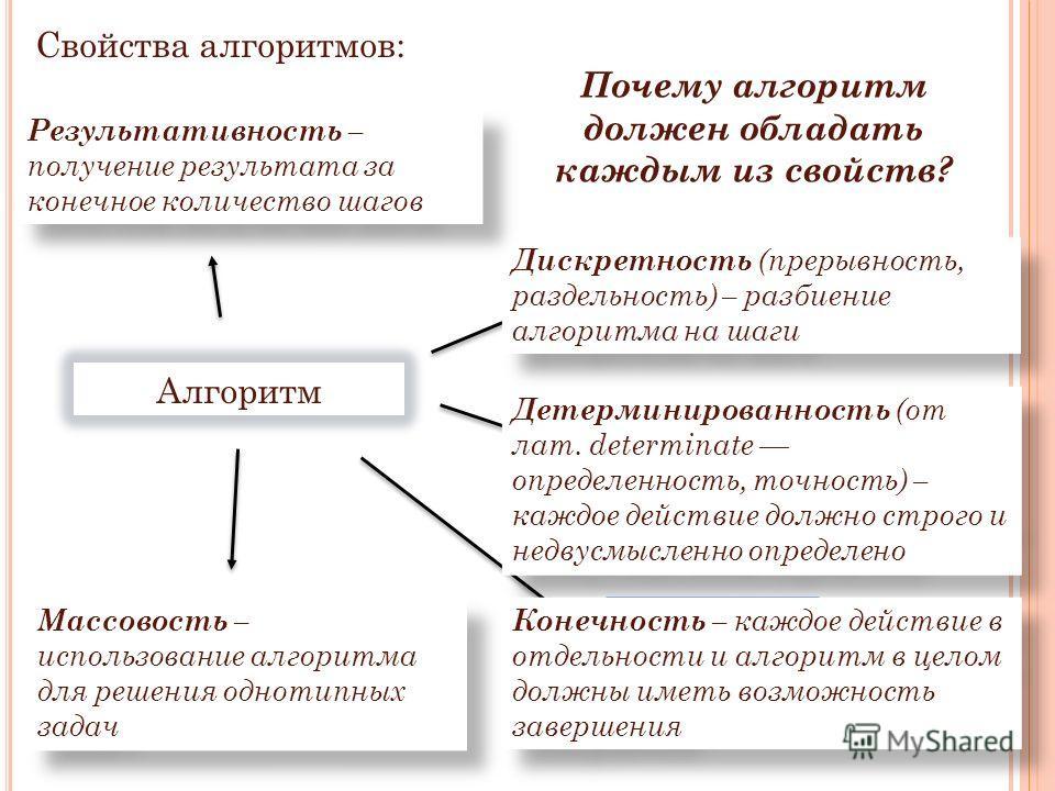 Результативность Детерминированность Дискретность Конечность Массовость Дискретность (прерывность, раздельность) – разбиение алгоритма на шаги Результативность – получение результата за конечное количество шагов Массовость – использование алгоритма д