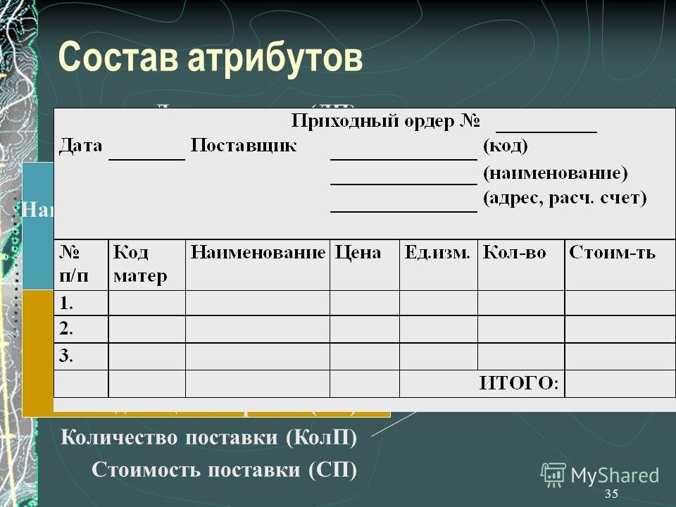 35 Состав атрибутов Дата поставки (ДП) Приходный ордер (ПрО) Код поставщика (КП) Наименование поставщика (НП) Адрес поставщика (АП) Расчетный счет (РС) Код материала (КМ) Название материала (НМ) Цена материала (ЦМ) Единица измерения (ЕИ) Количество п