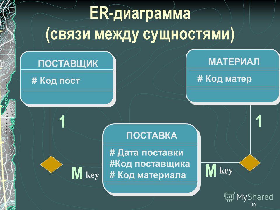 36 ER-диаграмма (связи между сущностями) ПОСТАВЩИК # Код пост ПОСТАВКА # Дата поставки #Код поставщика # Код материала МАТЕРИАЛ # Код матер М key 1 М 1