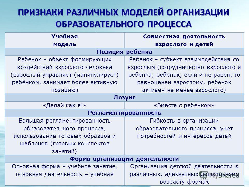 Учебная модель Совместная деятельность взрослого и детей Позиция ребёнка Ребенок – объект формирующих воздействий взрослого человека (взрослый управляет (манипулирует) ребёнком, занимает более активную позицию) Ребенок – субъект взаимодействия со взр
