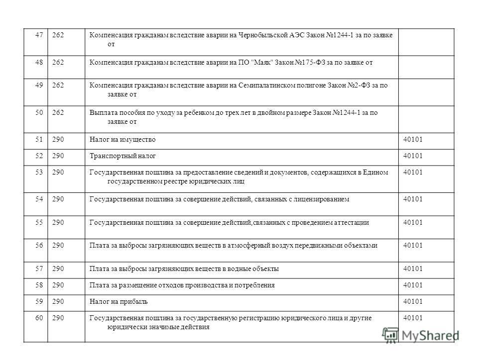 47262Компенсация гражданам вследствие аварии на Чернобыльской АЭС Закон 1244-1 за по заявке от 48262Компенсация гражданам вследствие аварии на ПО