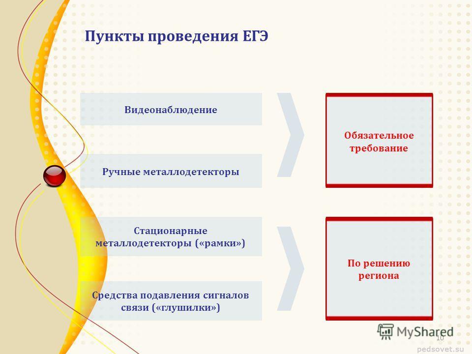 Пункты проведения ЕГЭ Видеонаблюдение Ручные металлодетекторы Стационарные металлодетекторы («рамки») Средства подавления сигналов связи («глушилки») Обязательное требование По решению региона 10