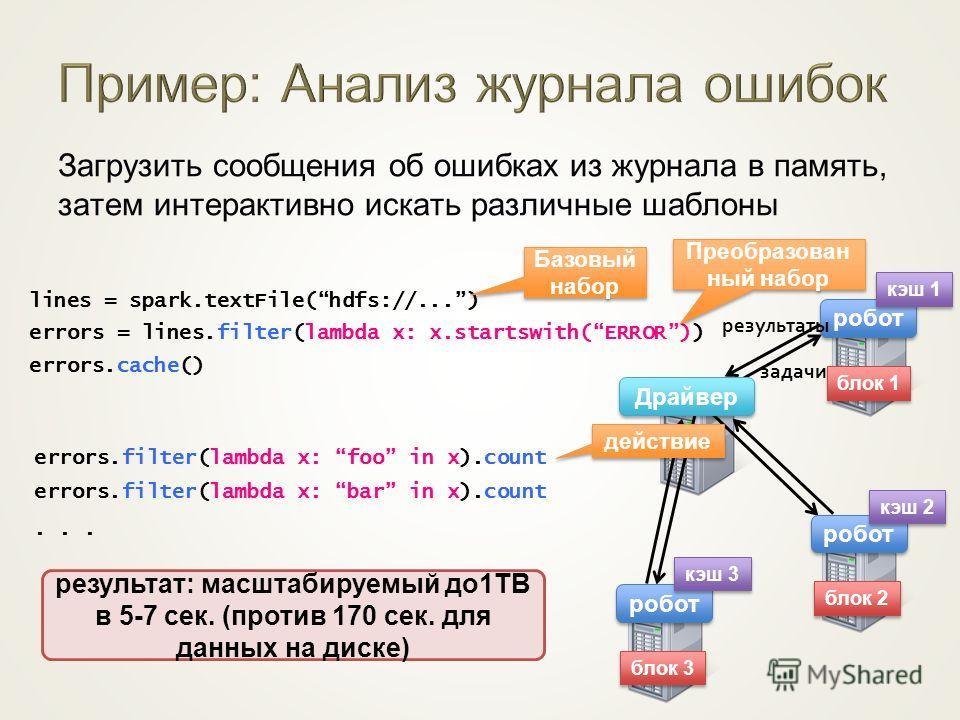 Загрузить сообщения об ошибках из журнала в память, затем интерактивно искать различные шаблоны lines = spark.textFile(hdfs://...) errors = lines.filter(lambda x: x.startswith(ERROR)) errors.cache() блок 1 блок 2 блок 3 робот Драйвер errors.filter(la