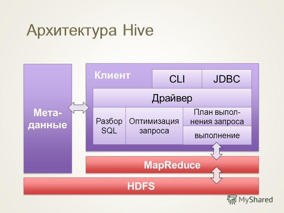 Мета- данные HDFS Клиент Драйвер Разбор SQL Оптимизация запроса План выпол- нения запроса выполнение CLIJDBC MapReduce