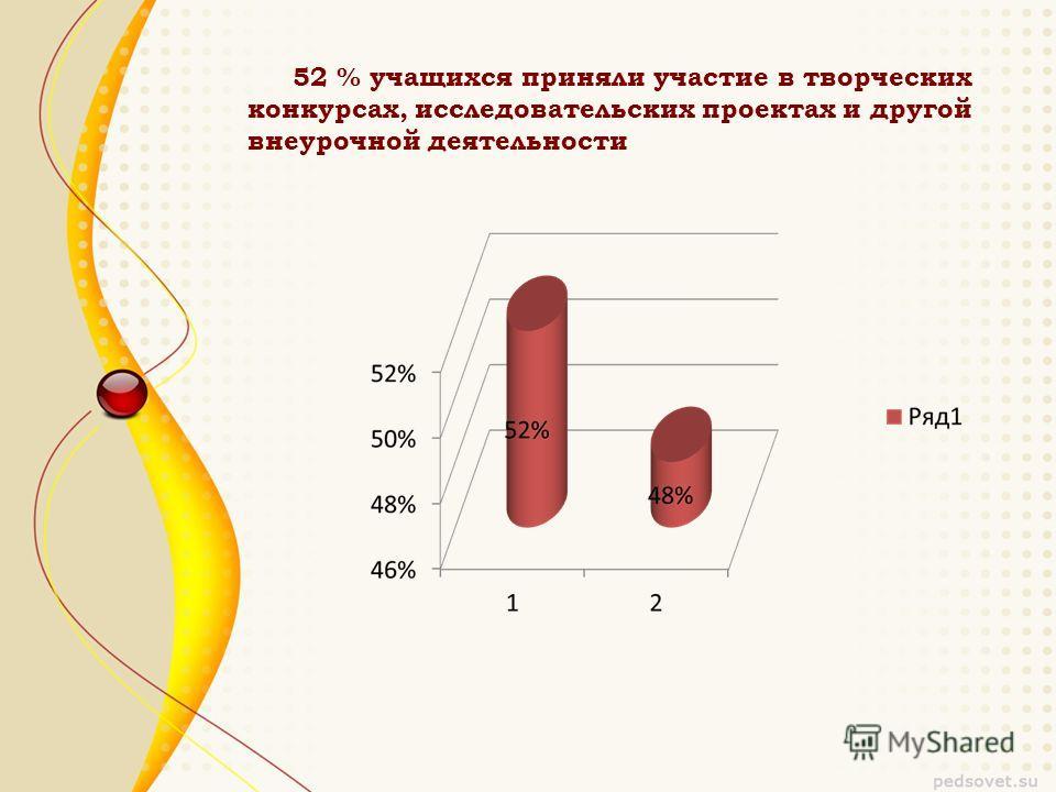 52 % учащихся приняли участие в творческих конкурсах, исследовательских проектах и другой внеурочной деятельности