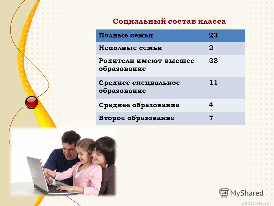 Социальный состав класса Полные семьи 23 Неполные семьи 2 Родители имеют высшее образование 38 Среднее специальное образование 11 Среднее образование 4 Второе образование 7