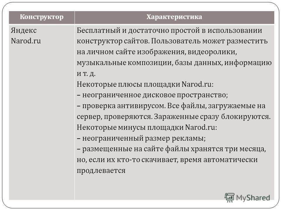 Конструктор Характеристика Яндекс Narod.ru Бесплатный и достаточно простой в использовании конструктор сайтов. Пользователь может разместить на личном сайте изображения, видеоролики, музыкальные композиции, базы данных, информацию и т. д. Некоторые п