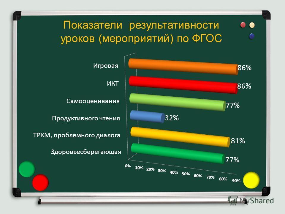 Показатели результативности уроков (мероприятий) по ФГОС