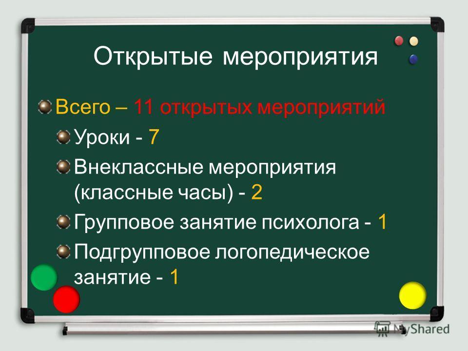 Открытые мероприятия Всего – 11 открытых мероприятий Уроки - 7 Внеклассные мероприятия (классные часы) - 2 Групповое занятие психолога - 1 Подгрупповое логопедическое занятие - 1