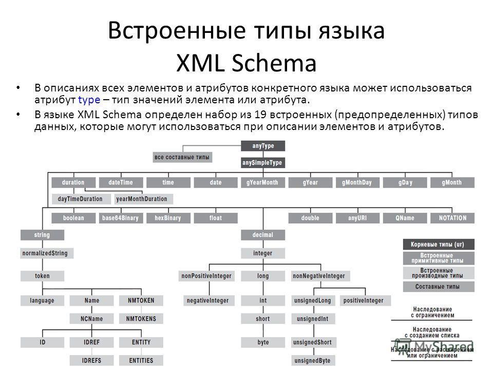 Встроенные типы языка XML Schema В описаниях всех элементов и атрибутов конкретного языка может использоваться атрибут type – тип значений элемента или атрибута. В языке XML Schema определен набор из 19 встроенных (предопределенных) типов данных, кот