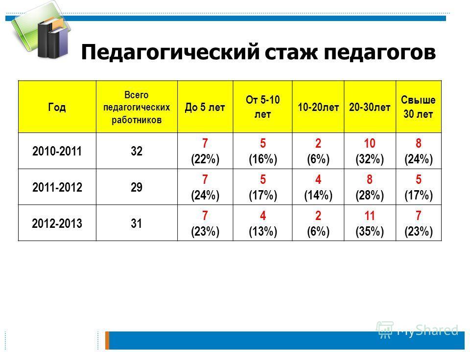 Педагогический стаж педагогов Год Всего педагогических работников До 5 лет От 5-10 лет 10-20 лет 20-30 лет Свыше 30 лет 2010-201132 7 (22%) 5 (16%) 2 (6%) 10 (32%) 8 (24%) 2011-201229 7 (24%) 5 (17%) 4 (14%) 8 (28%) 5 (17%) 2012-201331 7 (23%) 4 (13%