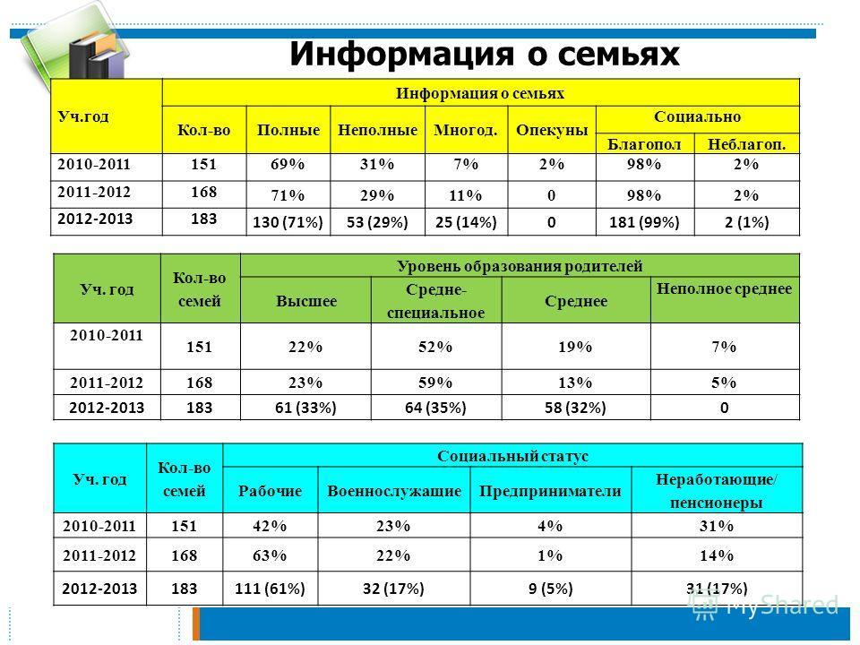 Информация о семьях Уч.год Информация о семьях Кол-во ПолныеНеполные Многод.Опекуны Социально Благопол Неблагоп. 2010-201115169%31%7%2%98%2% 2011-2012168 71%29%11%098%2% 2012-2013183 130 (71%)53 (29%)25 (14%)0181 (99%)2 (1%) Уч. год Кол-во семей Уров