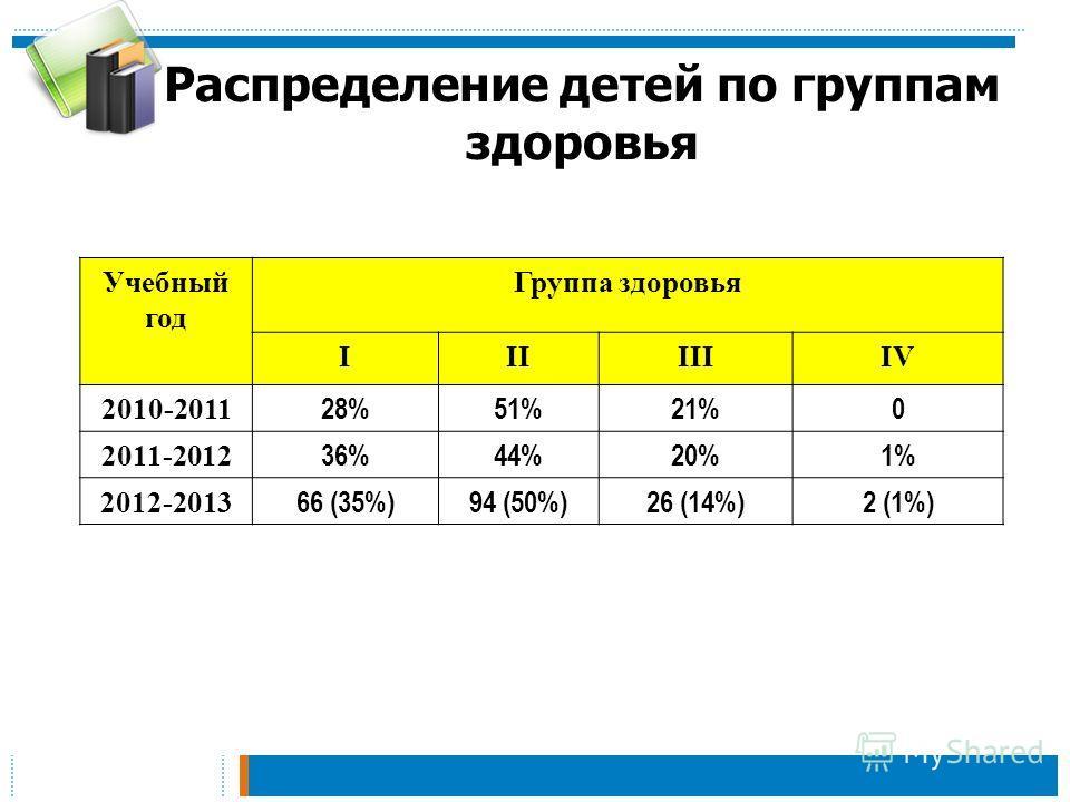 Распределение детей по группам здоровья Учебный год Группа здоровья IIIIIIIV 2010-2011 28%51%21%0 2011-2012 36%44%20%1% 2012-2013 66 (35%)94 (50%)26 (14%)2 (1%)