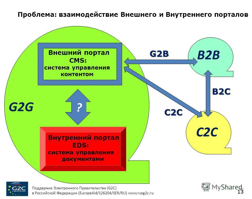 Проблема: взаимодействие Внешнего и Внутреннего порталов 13 B2B C2C G2G Внешний портал CMS: система управления контентом Внутренний портал EDS: система управления документами ? B2C C2C G2B Поддержка Электронного Правительства (G2C) в Российской Федер