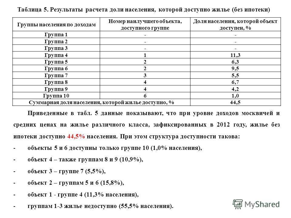 Таблица 5. Результаты расчета доли населения, которой доступно жилье (без ипотеки) Группы населения по доходам Номер наилучшего объекта, доступного группе Доля населения, которой объект доступен, % Группа 1-- Группа 2-- Группа 3-- Группа 41 11,3 Груп