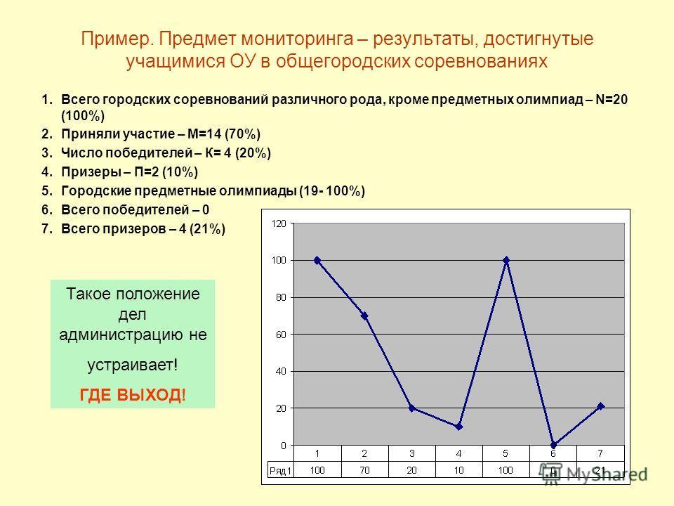 Пример. Предмет мониторинга – результаты, достигнутые учащимися ОУ в общегородских соревнованиях 1. Всего городских соревнований различного рода, кроме предметных олимпиад – N=20 (100%) 2. Приняли участие – М=14 (70%) 3. Число победителей – К= 4 (20%