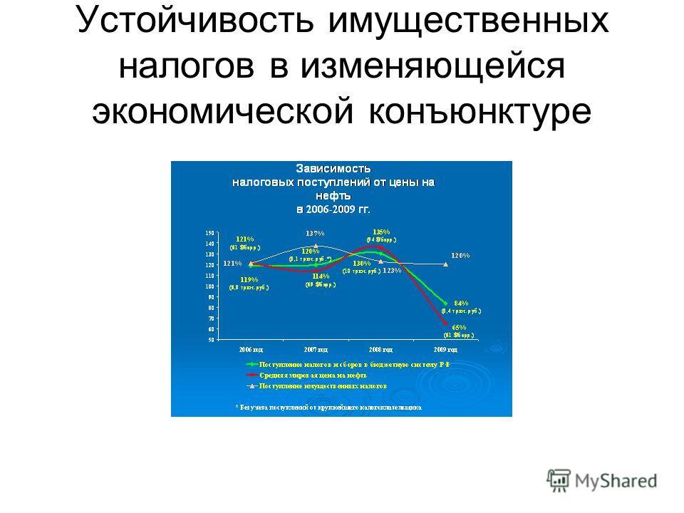 Устойчивость имущественных налогов в изменяющейся экономической конъюнктуре