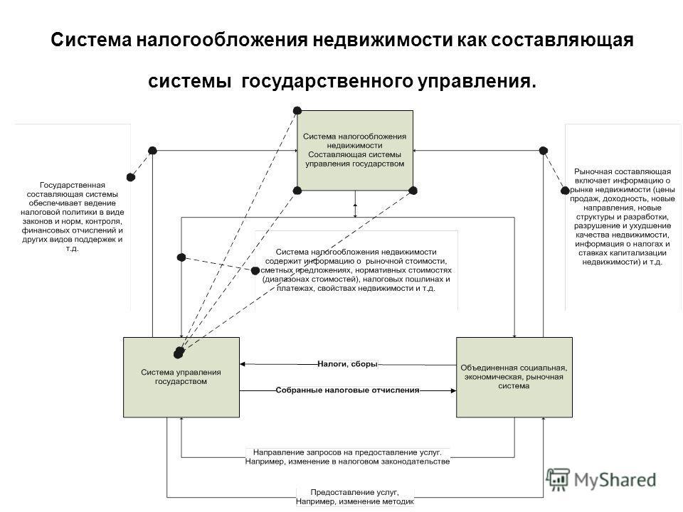 Система налогообложения недвижимости как составляющая системы государственного управления.