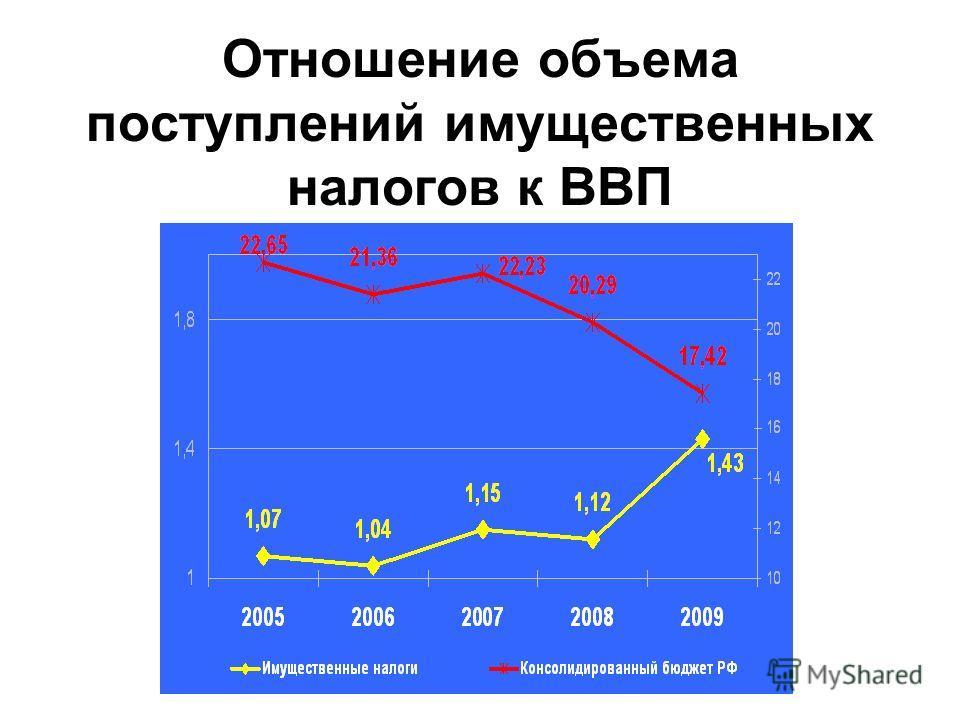 Отношение объема поступлений имущественных налогов к ВВП